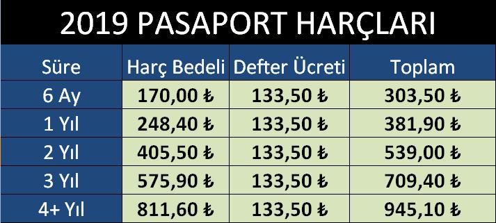 2019 yılı Türkiye Cumhuriyeti Pasaport Giderleri