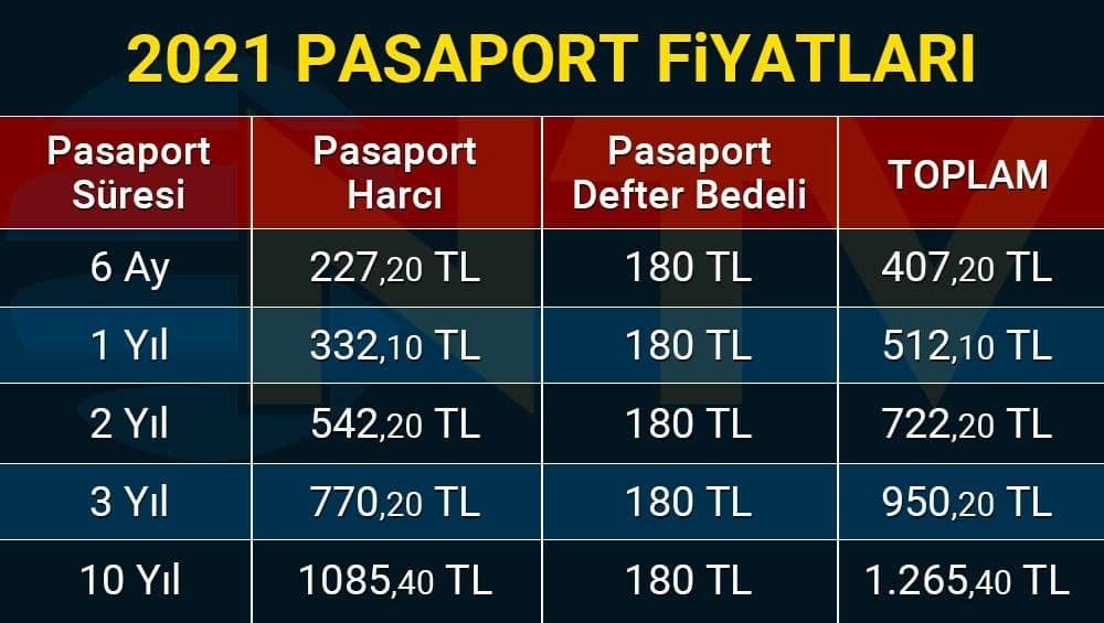 2021-pasaport-ucretleri